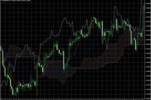 Mejores indicadores de Forex